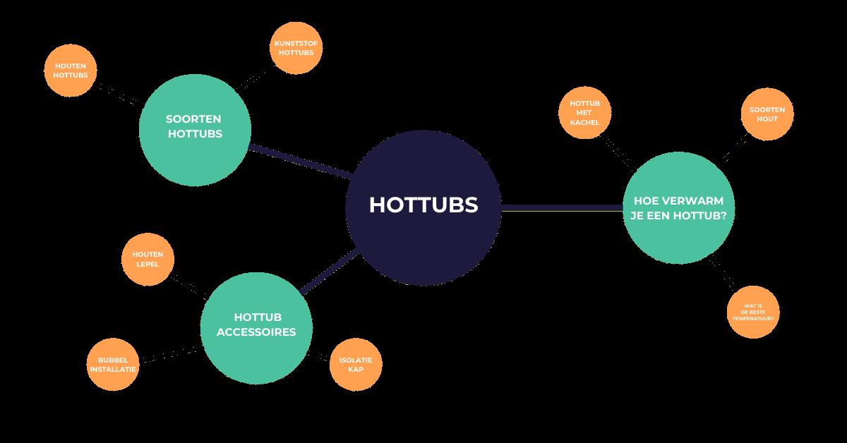 voorbeeld van een content hub